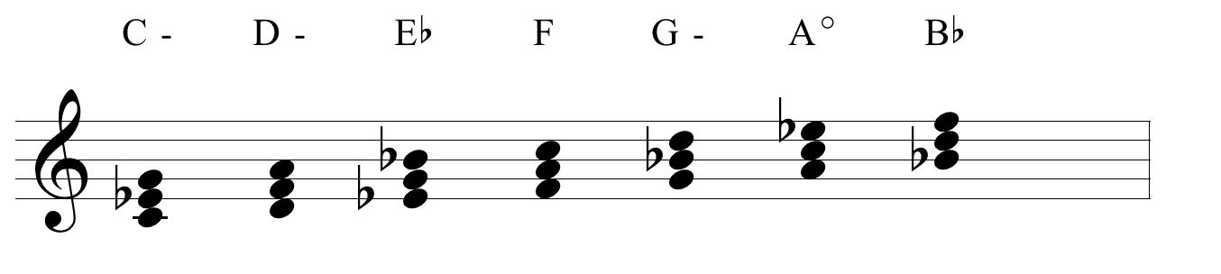 La improvisacion intervalica (Modo dórico armonizado)