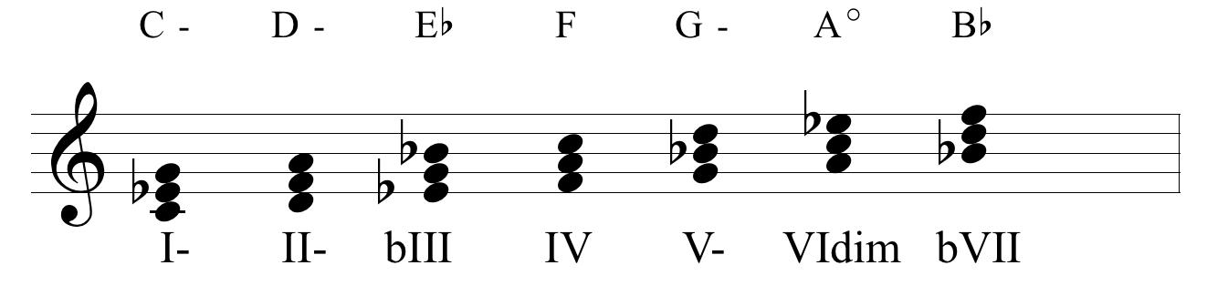 La improvisacion intervalica (grados)