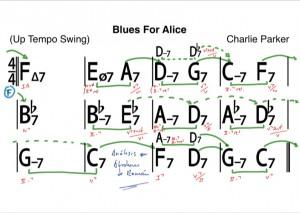 Análisis Armónico Charlie Parker Blues For Alice- Abraham de Román